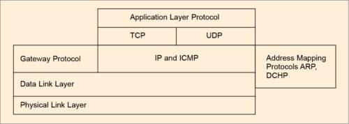 Fig. 4: TCP/IP (Internet) model