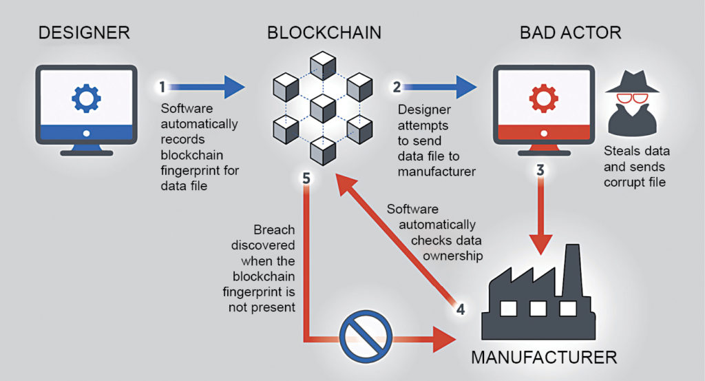 How the blockchain identifies a bad actor in the system